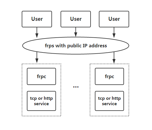 A fast #golang reverse proxy to help you expose a local