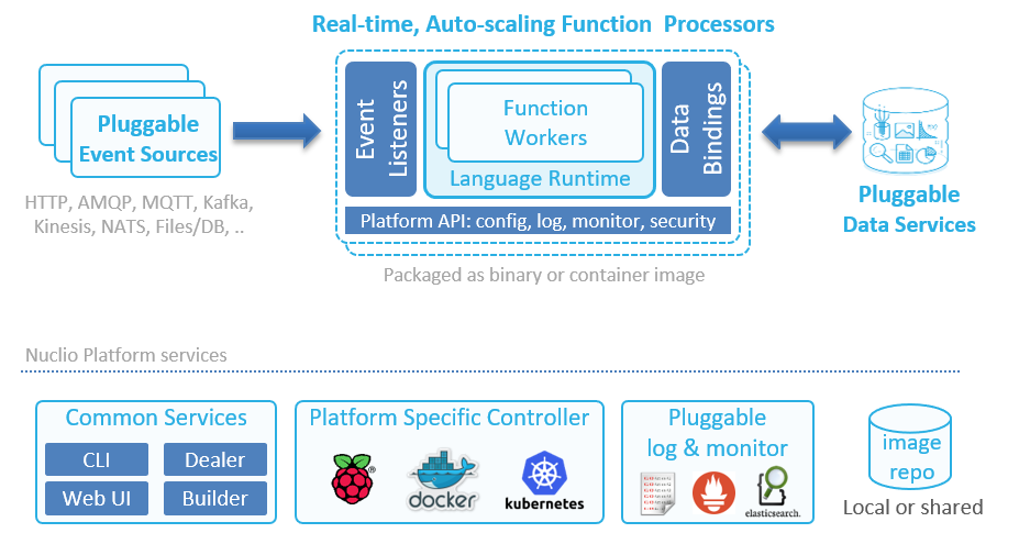 High-Performance Serverless event and data processing